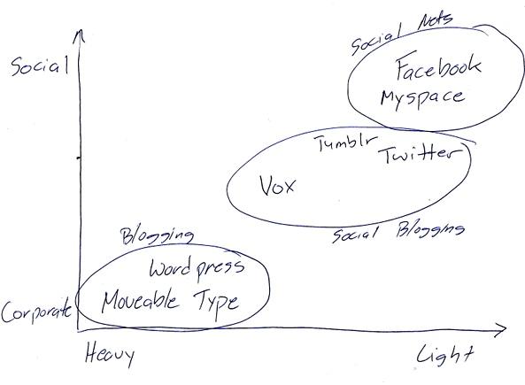 social_blogging
